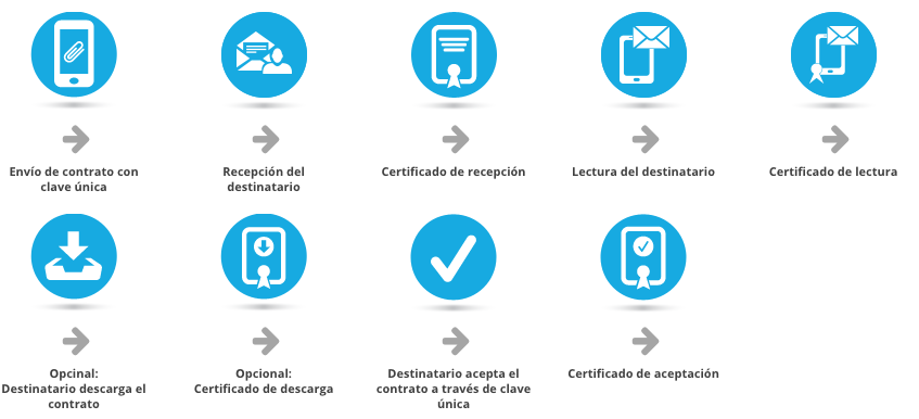 contrato certificado