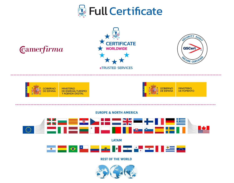 Avisos Certificados Tercero de Confianza